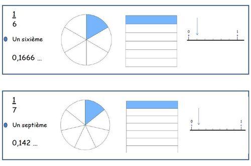 Mémo fractions