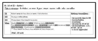 Mon Année de Français CE2 - Récapitulatif des ressources