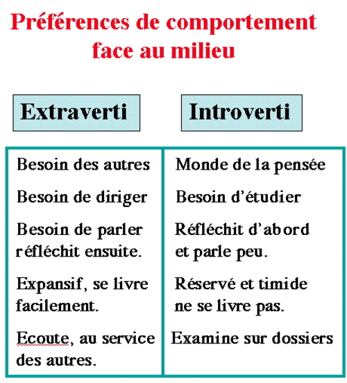 Préférence cérébrale et couple (1)