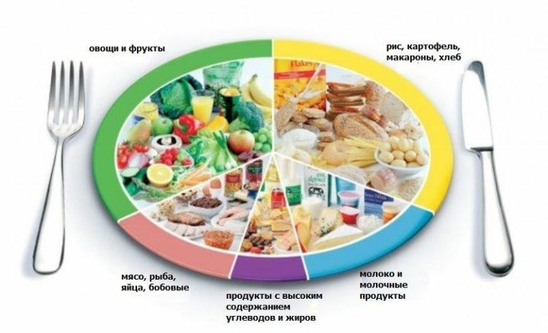 Геморрой при диеты