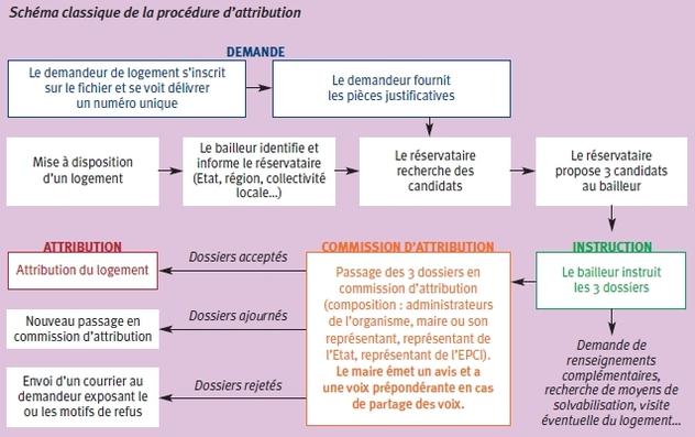 Logement social : conditions d'attribution