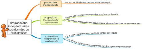Leçon G14 Les propositions indépendantes coordonnées ou juxtaposées DYS