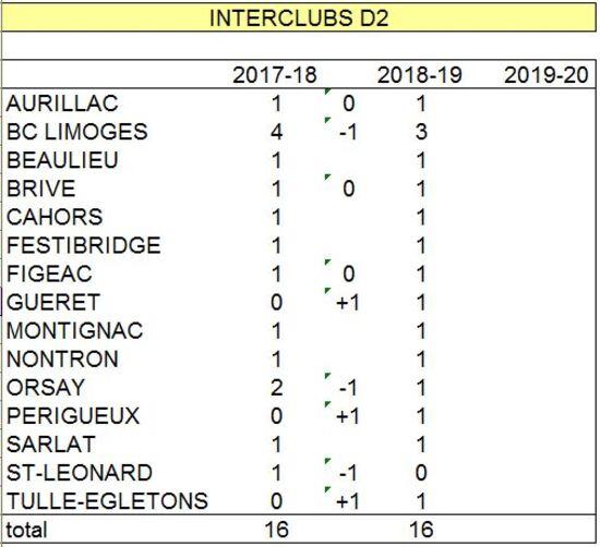 Places d'Interclubs du Comité en D1 & D2