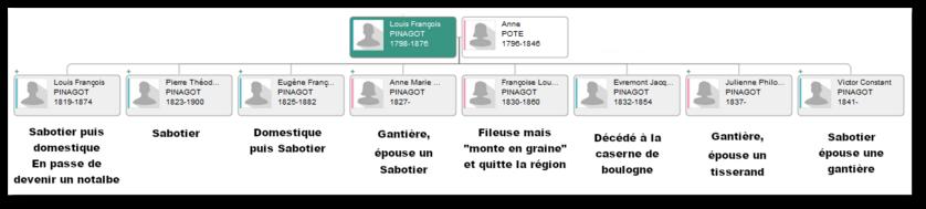La généalogie de Louis François PINAGOT