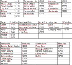 Daftar Kode Pos Yang Paling Banyak Dicari di Area Jakarta Pusat