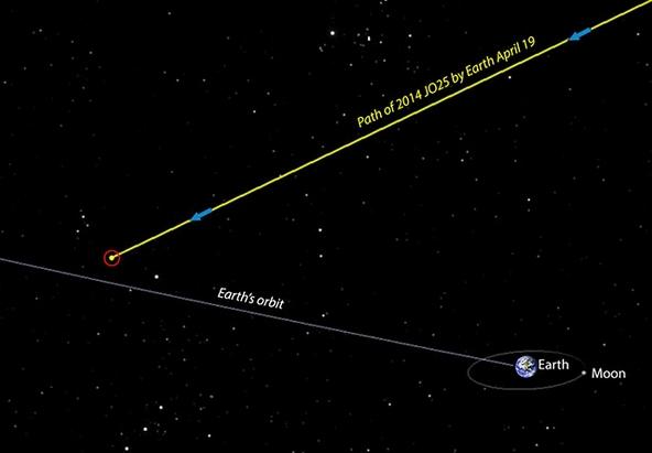 2014JO24 trajectory