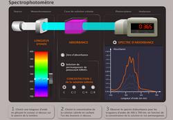 Spectrophotomètre  DR 3900
