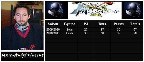 marc -andré vincent