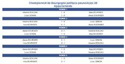 CHAMPIONNAT DE BOURGOGNE JEUNES (suite photos remise des coupes)