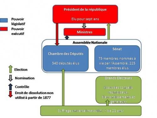 lois constitutionnelles 1875