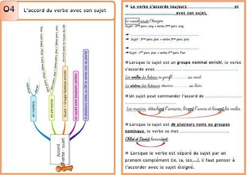 Leçon O4 L'accord du verbe avec son sujet DYS