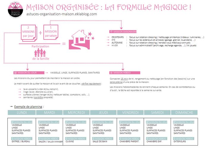 ✿ Maison organisée: la formule magique!