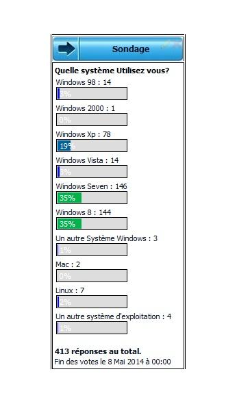 Résultat sondage mai 2014