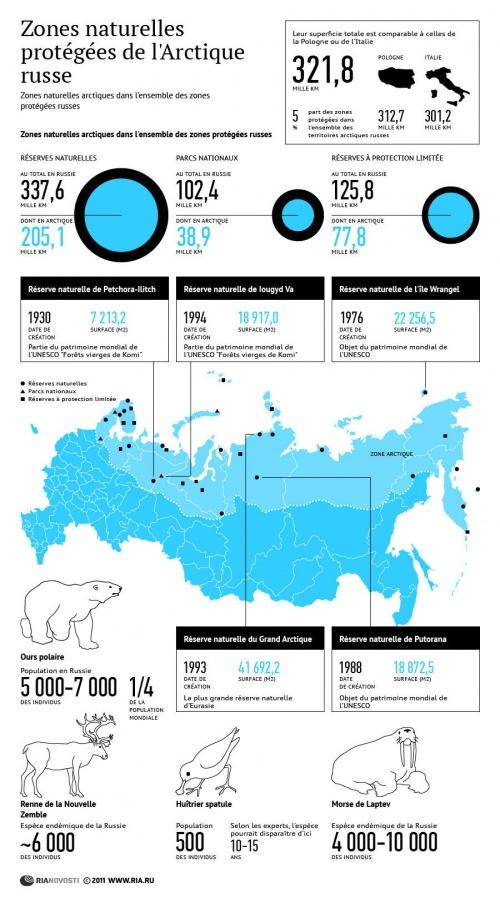 RussieZones naturelles protégées de l'Arctique russe