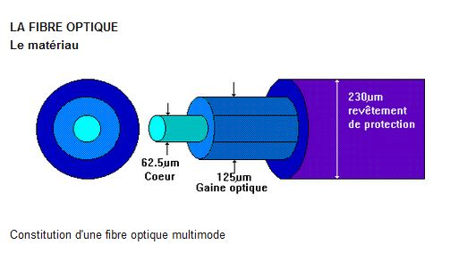 Patrice Goyaud >> 5G et fibre optique