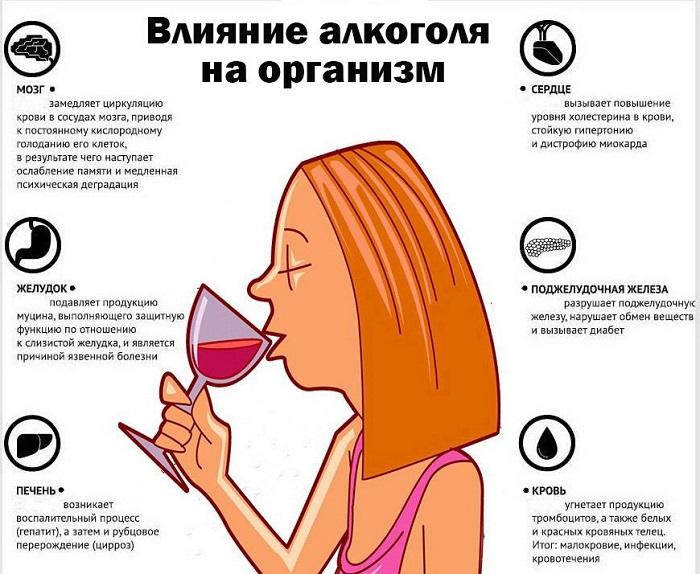 Алкоголь в организме при диабете