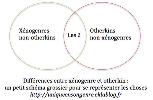 Les différences entre otherkin/thérianthrope et xénogenre