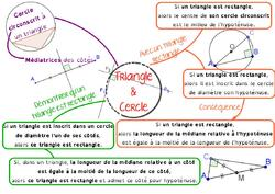 Carte mentale : triangle et cercle, en 4ème