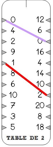 Jeux maths page 2 l 39 cole des juliettes for Connaitre ses tables de multiplication