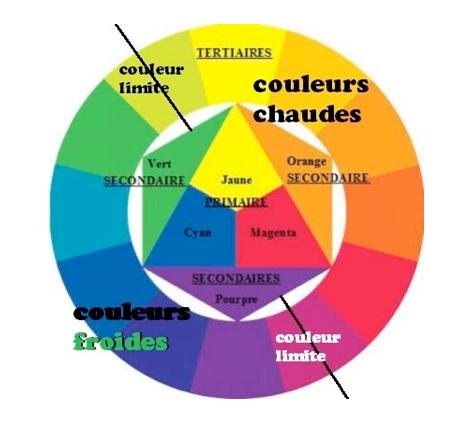 Dessin et peinture - vidéo 3053 : Les principes fondamentaux de la peinture 7 - Les fondamentaux techniques (la Théorie des couleurs et le cercle chromatique).