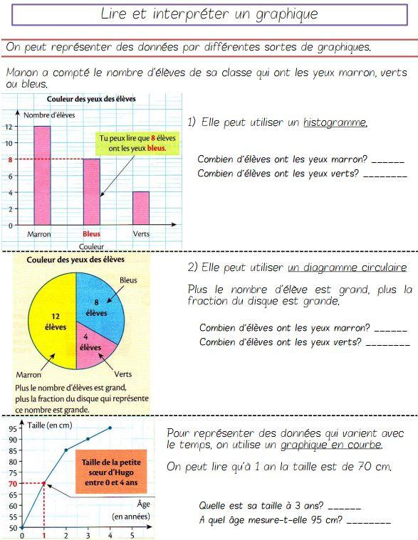lire et interpr ter un graphique ressources pour les enseignants de cm2. Black Bedroom Furniture Sets. Home Design Ideas