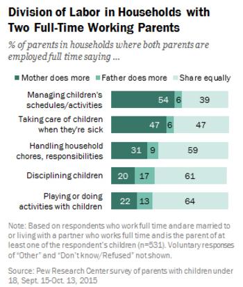 Société:  Ces pères qui surestiment leur travail