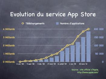 appstore-apple-evolution