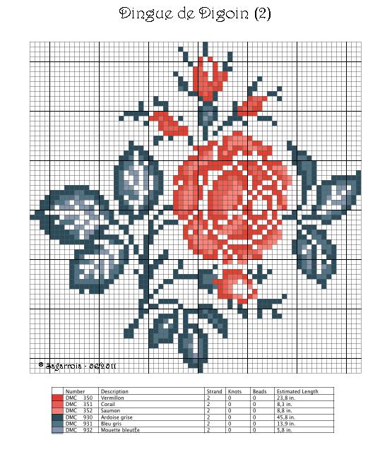 rosedigoin.Chart