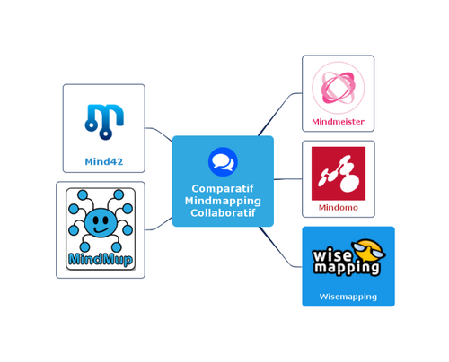 Comparatif : cinq applications et logiciels de mindmapping collaboratif