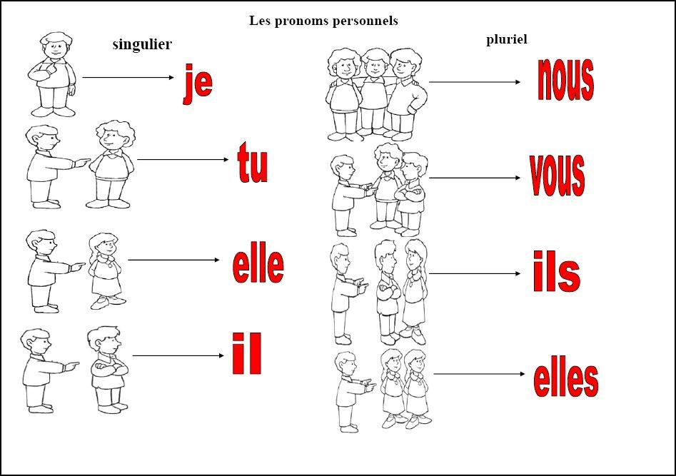 Les pronoms II. - személyes és visszaható névmás