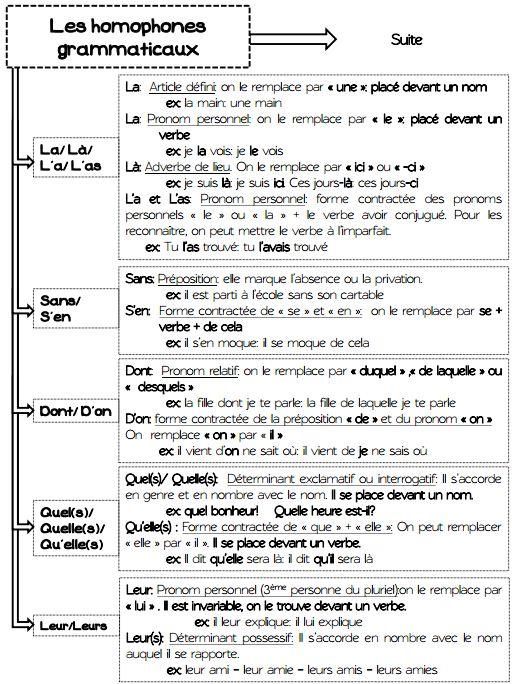 Assez Les homophones grammaticaux - Ressources pour les enseignants de CM2 WY59