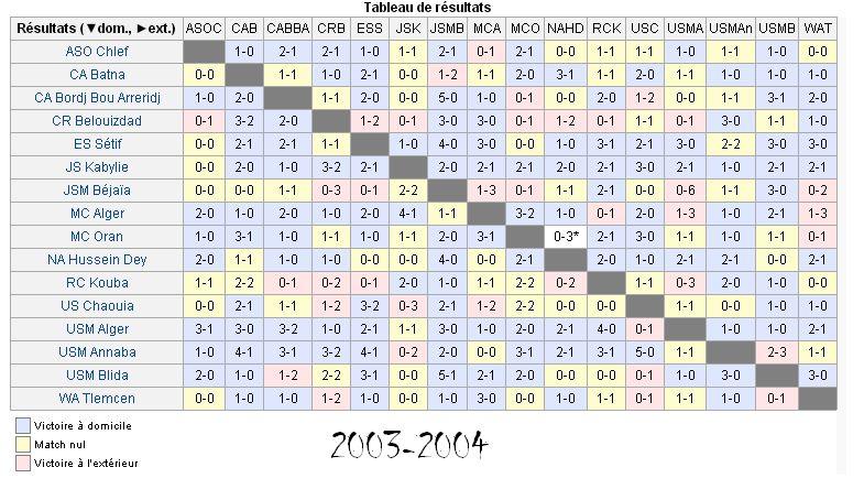 Résultats saison 2003-2004