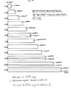 Gerald Alexander Clegg's Maths apparatus