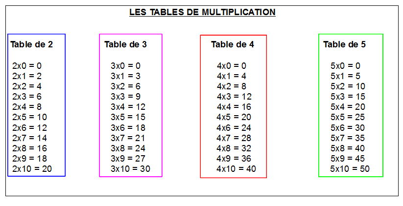 Maths ce1 1 la multiplication la table de 2 3 4 et 5 for Table de multiplication 5