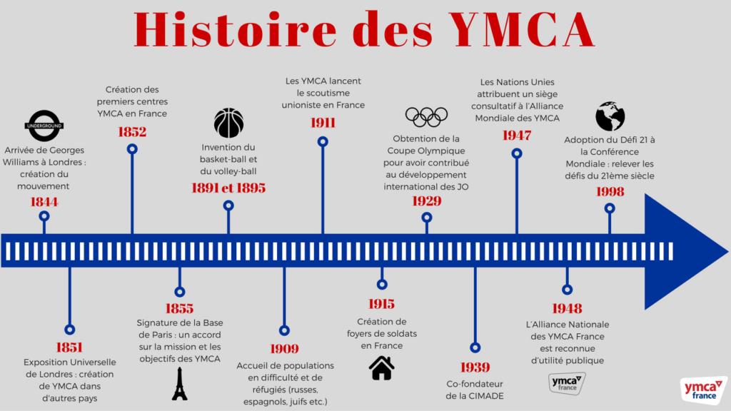 Histoire de YMCA - schéma