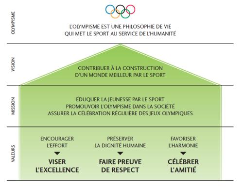 Les valeurs olympiques
