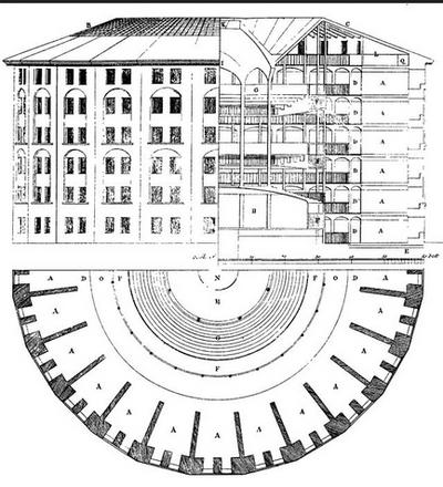 panoptique de Bentham