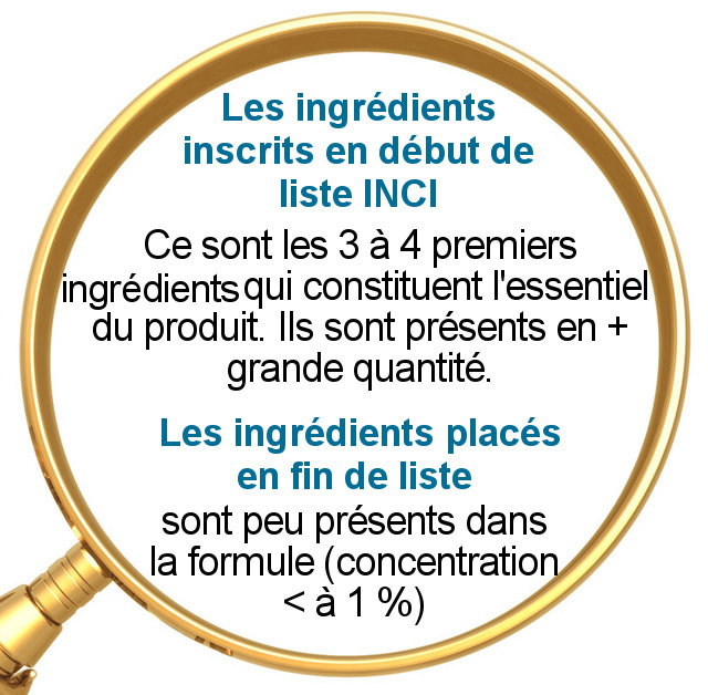 """L'étiquetage comportant la liste de tous les ingrédients est obligatoire.  Ils sont listés sous leur dénomination INCI (International Nomenclature of Cosmetic Ingredients) dans l'ORDRE DÉCROISSANT de leur QUANTITE, au moment de leur incorporation.•  Règle qui ne s'applique pas pour les ingrédients dont leur concentration est < (inférieure) à 1% car ils peuvent être mentionnés dans le désordre après les ingrédients dont la concentration dépasse 1 %.  • Ce sont les 3 à 4 premiers ingrédients qui constituent l'essentiel du produit.  • Cela signifie qu'un produit dont la liste commence par """"aqua"""" (water) est composé en plus grande partie d'eau (appelée """"phase aqueuse"""") et qui représente 60 à 90 % dans le produit fini.  •  Si la liste commence par Paraffinum liquidium, cela signifie que le plus gros de la formule du produit est constituée d'un sous produit pétrolier, la paraffine.  •  Exemple d'une composition à risque : le Correcteur """"cream-to-powder"""" de Neve Cosmetics - Sa Composition INCI : Ethylhexyl Palmitate, Aluminum Starch Octenylsuccinate, Talc... L'ethylhexyl palmitate est en 1ère position donc présent majoritairement dans la formule. C'est un émollient qui peut être un sensibilisant cutané s'il est utilisé en grande quantité (40 à 50 %).  • Si un ingrédient reconnu irritant et/ou allergisant est placé à la fin de la liste, il est peu présent dans la formule, son faible dosage ne sera pas forcément un risque pour votre peau. Vigilance tout de même car s'il est présent dans plusieurs de vos produits (cosmétiques, ménagers, lessives...) il y a à long terme un risque de réaction allergique surtout si vous avez une peau intolérante, atopique, allergique."""