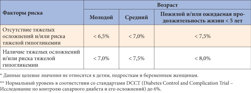 Контроль показателей при сахарном диабете