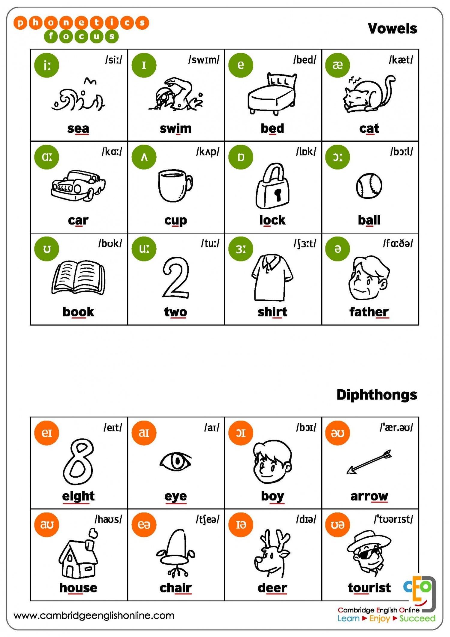 Alphabet Phonetique English Class In Pom