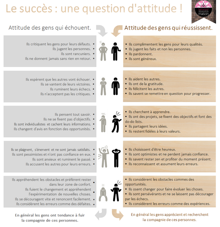✿ Le succès : une question d'attitude !
