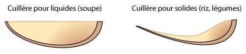 Profil bols cuillères