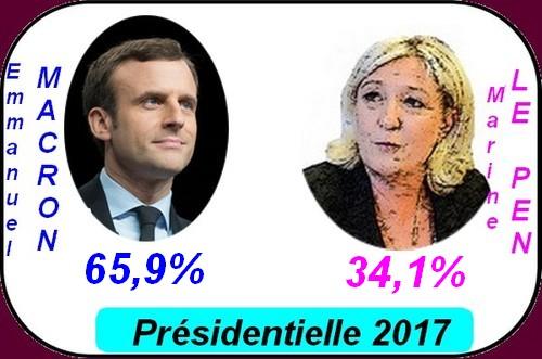 Macron président, mais qui s'en serait douté!