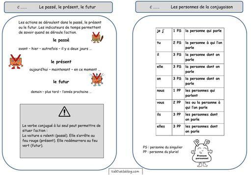Leçons conjugaison CE2