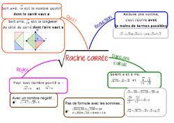Carte mentale sur les racines carrées, en 3ème