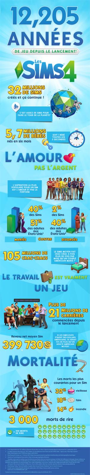 Les Sims en quelques chiffres
