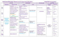 CE1 Période 5: progressions et documents utiles