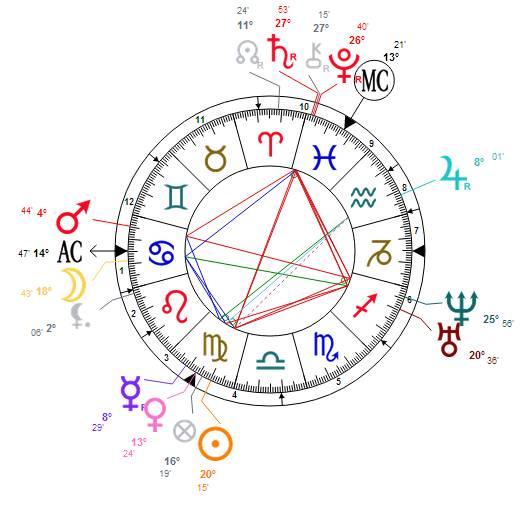 Le Thème Natal de Clara Schumann - Astrothème