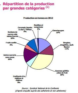 production-categories-bonbons-2012