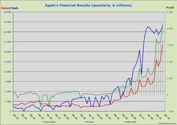 évolution financiere apple